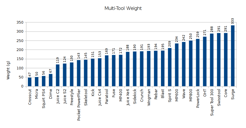 Multi-Tool Weight Graph